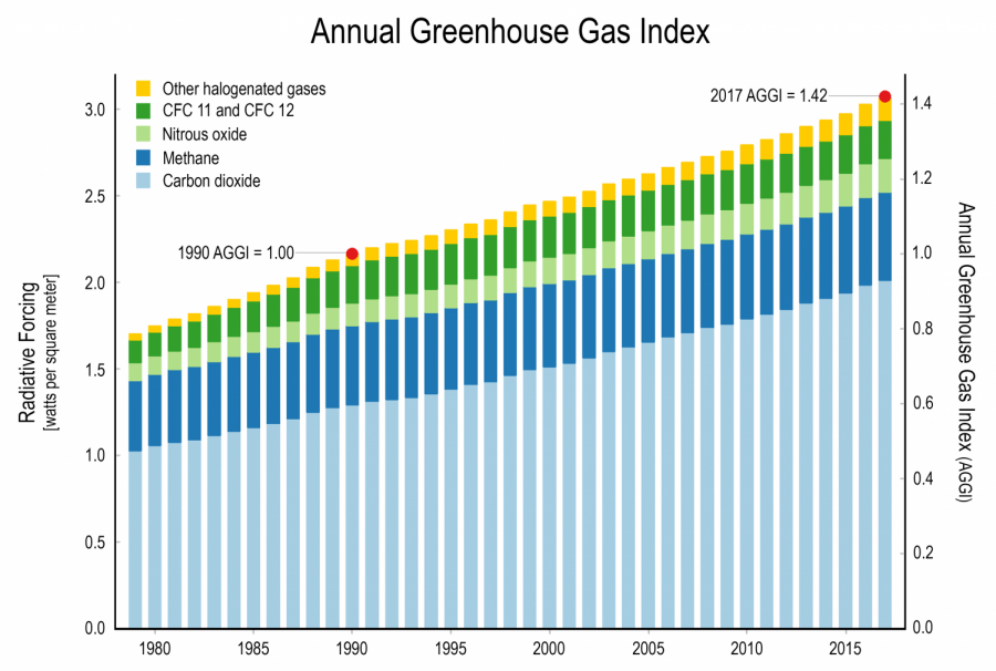 Annual greenhouse gas index via WikiCommons