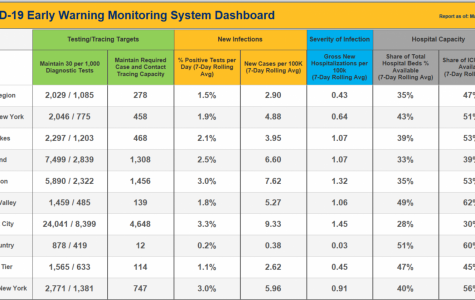 Now we've opened, your new way to watch data: early warning dashboard