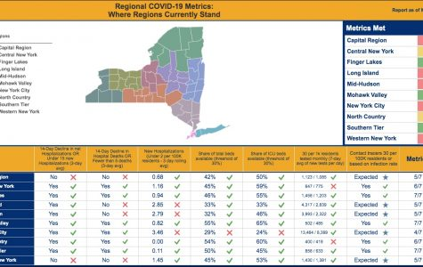 State offers dashboard to monitor if regions are ready to reopen; Westchester meets 5 of 7 criteria
