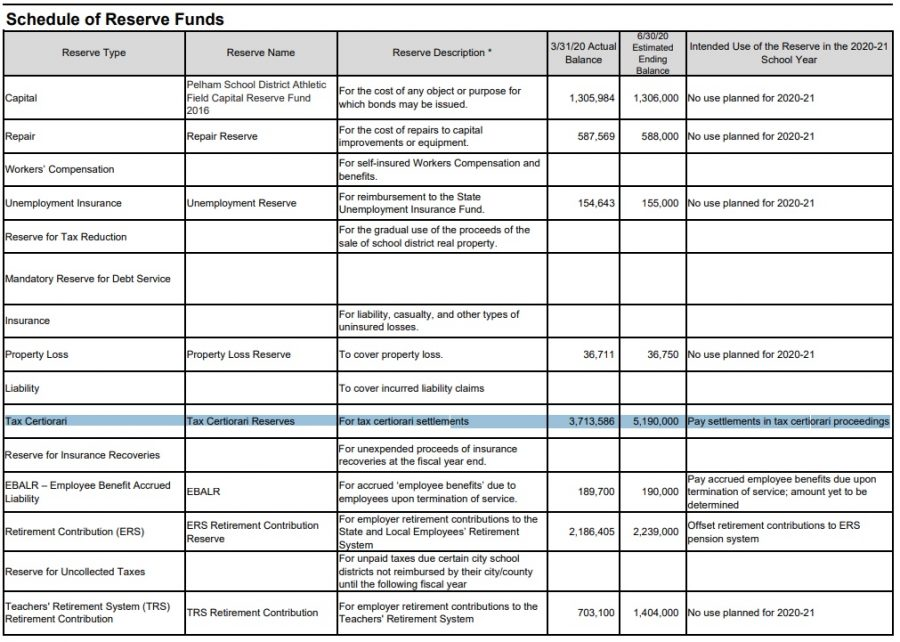 The schedule of reserve funds from the 2020-21 Property Tax Report Card, with the Tax Certiorari line highlighted.