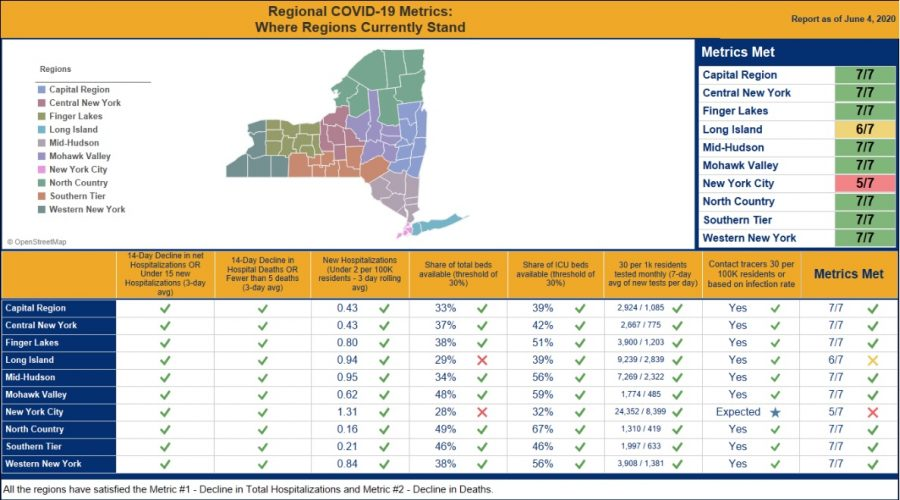 Westchester and rest of Mid-Hudson Valley on track for phase two reopening Tuesday - Cuomo