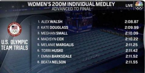 Kate Douglass placed second in the 200-meter medley trials.